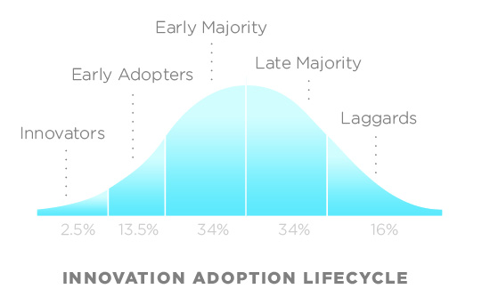 Everett Rogers Diffusion of Innovation Curve