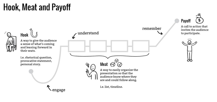 Hook Meat Payoff story structure outlined