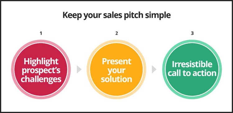 Create Better Sales Presentations With This  Step Guide