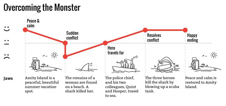 Booker's Overcoming the Monster outline