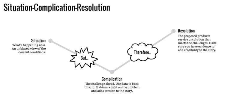 Situation-Complication-Resolution story structure outlined