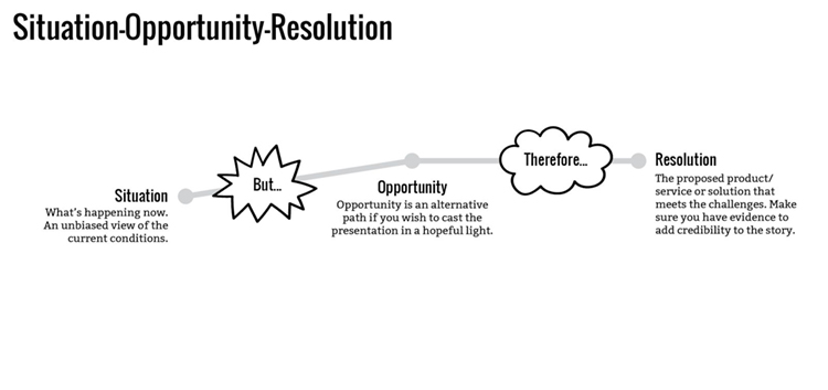 Situation Opportunity Resolution story structure outlined