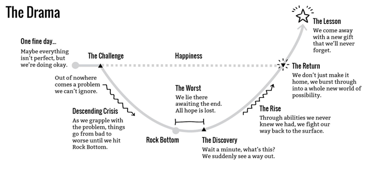 The Drama story structure outlined