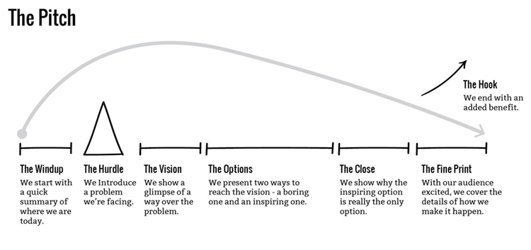 The Pitch story structure outlined