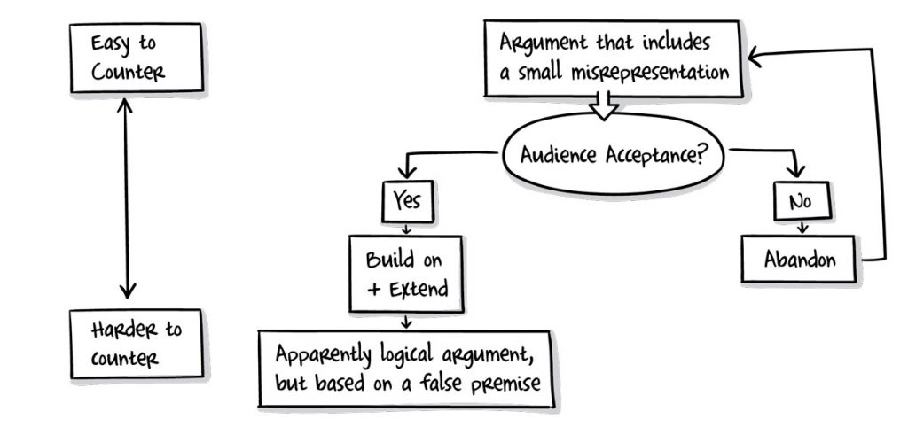 Straw man argument flow chart
