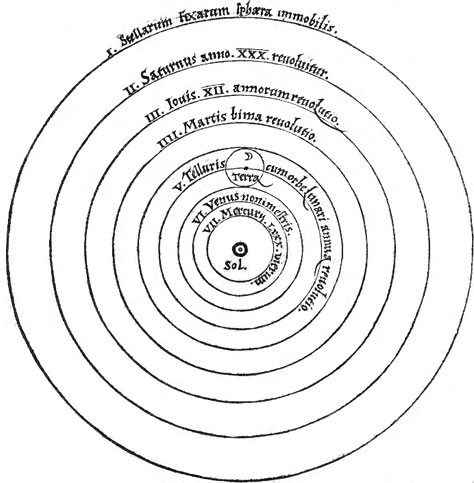 Copernicus theory of the solar system