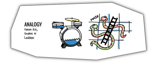 Snakes and ladders and drumkit analogy for defining ideas