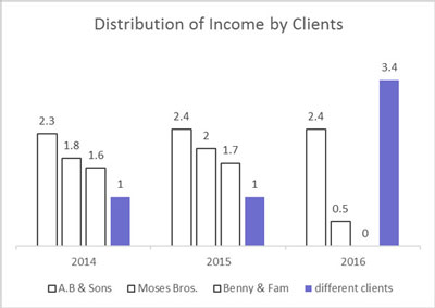 data and storytelling distribution of income graph