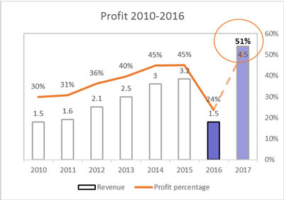 data and storytelling profit graph
