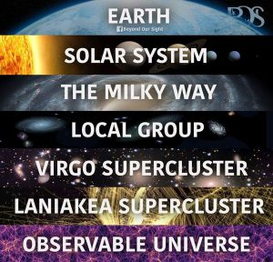 Earth is subset of galaxy - explaining complex concepts